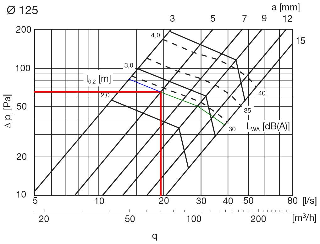 Zawory wentylacyjne Lindab KI 125