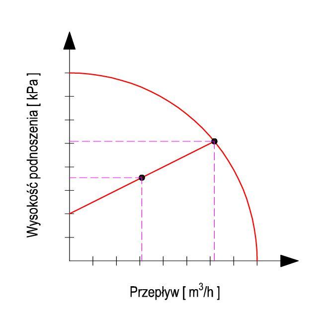 Pompa obiegowa utrzymująca ciśnienie proporcjonalne.