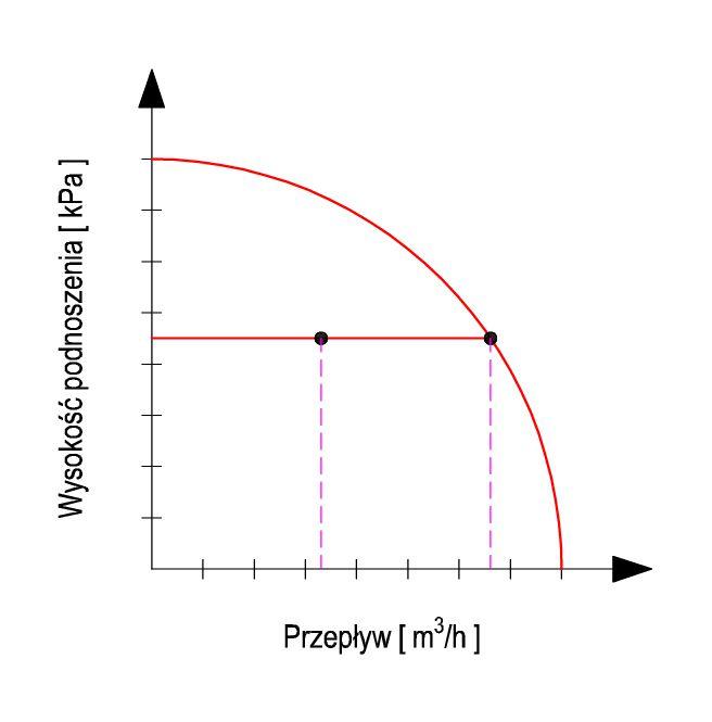 Pompa obiegowa utrzymująca stałą różnicę ciśnień.